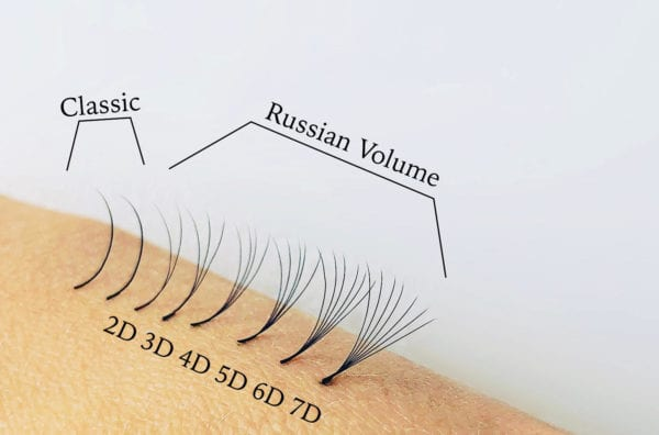 Difference between classic lashes and Russian volume lashes